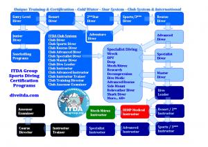 ITDA Sports Chart 2011 web