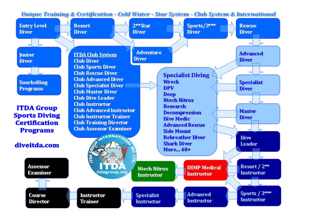 ITDA Sports Chart 2011